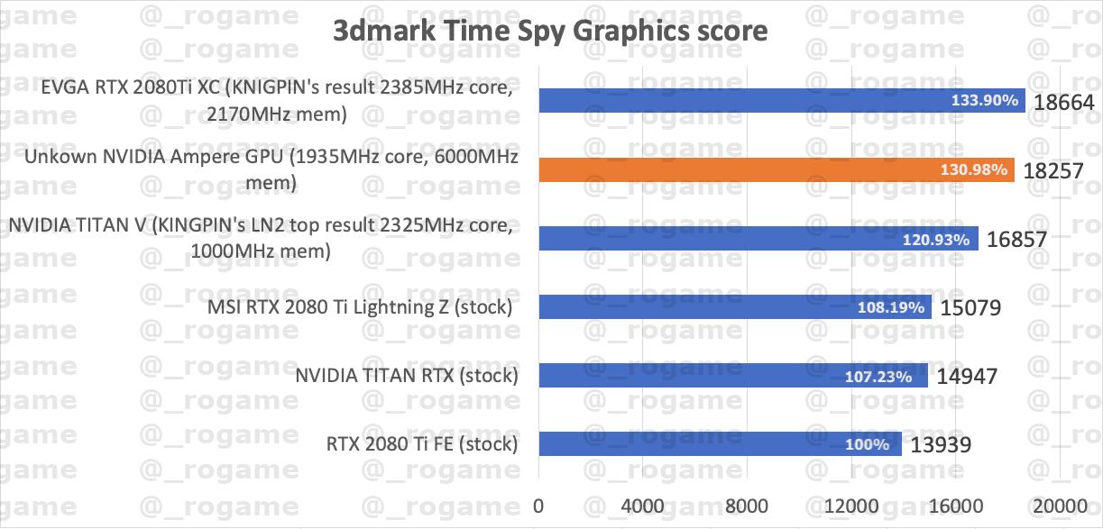 Утечка: Неизвестная видеокарта Nvidia Ampere мощнее RTX 2080 Ti на 30%