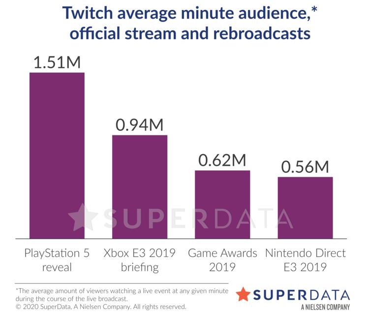 SuperData: ААА-издателям хорошо и без E3, но инди-студии пострадали