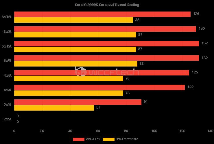 Анализ производительности Horizon Zero Dawn — слабые результаты