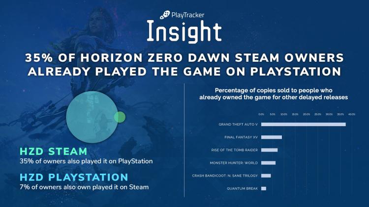 Статистика: 35% владельцев PC-версии Horizon Zero Dawn играли в нее на PS4