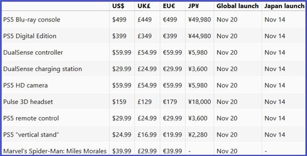 Слух: Цены на PS5 и периферию, глобальный запуск 20 ноября