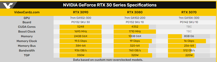 Утечка: Полные характеристики видеокарт RTX 30xx и модели от Zotac
