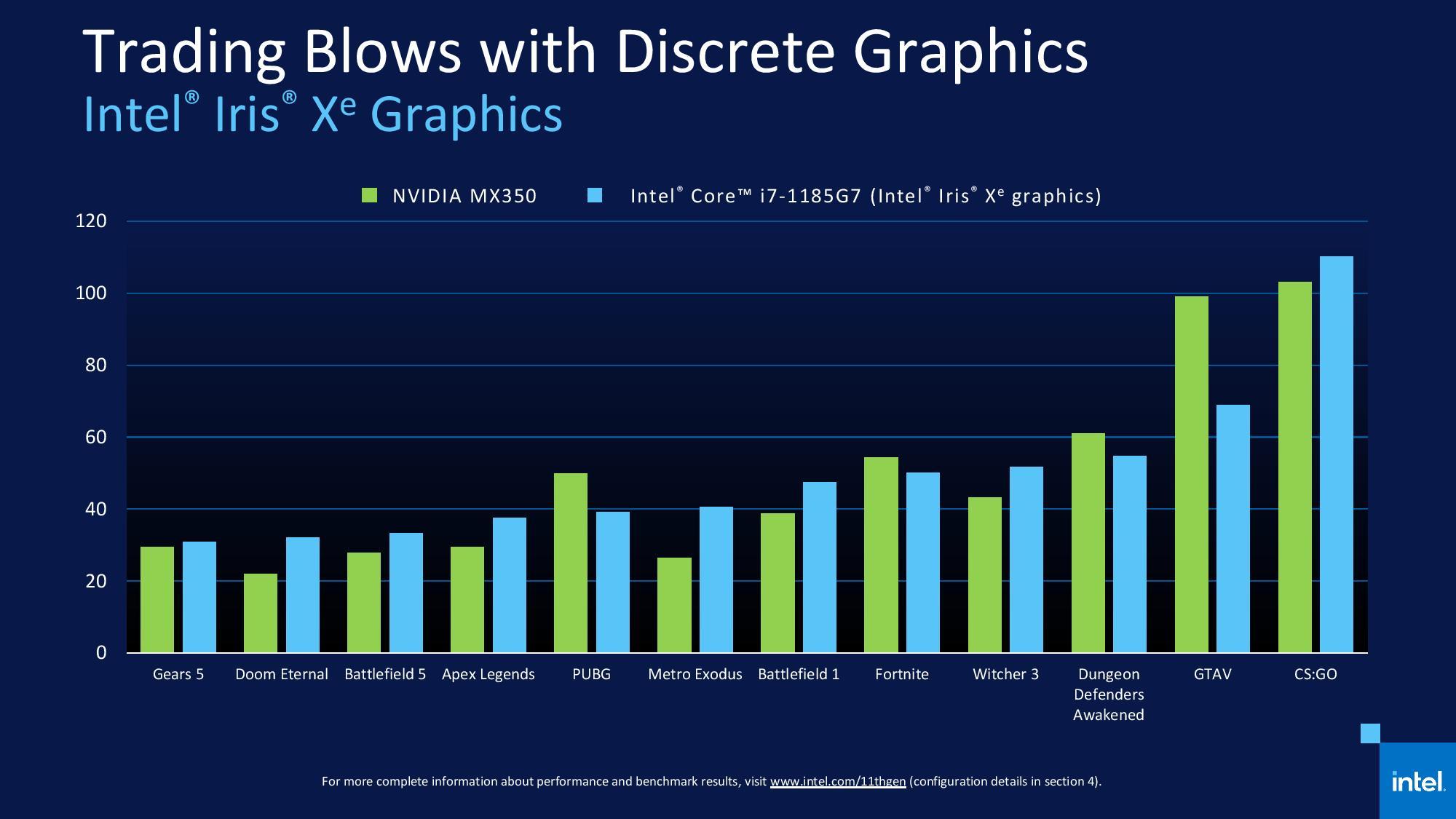 Intel представила процессоры Core 11-го поколения и впервые за 14 лет сменила логотип