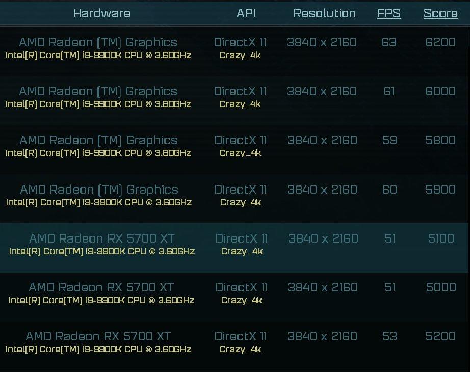 Слух: Производительность Radeon RX 6000 на RDNA 2 сопоставима с RTX 2080 Ti