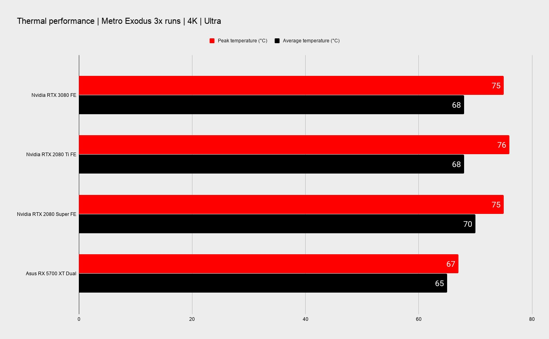 Первые обзоры NVIDIA RTX 3080 — самый большой скачок производительности
