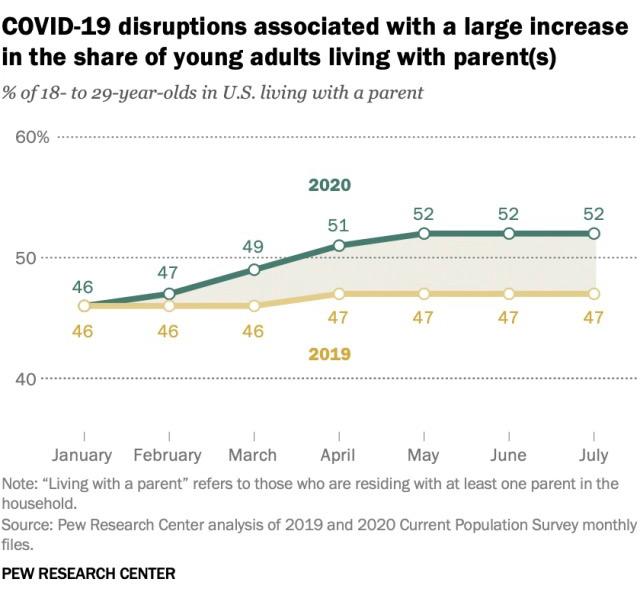 Пандемия и кризис: Большая часть 20-летних американцев живут с родителями