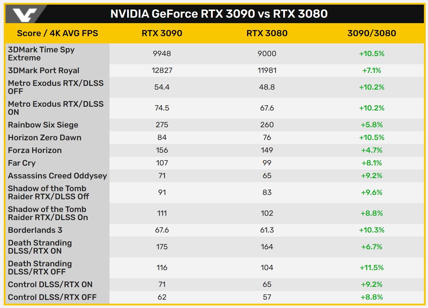 Всего на 10% мощней RTX 3080 — появились первые тесты RTX 3090