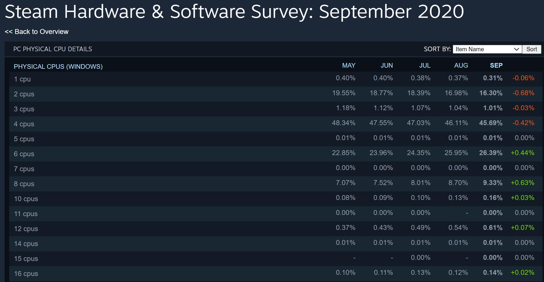 Статистика Steam: Популярность 4-ядерных CPU продолжает падать
