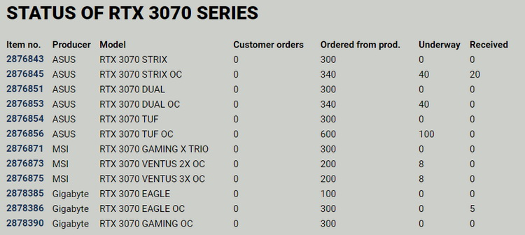 Датский ритейлер показал дефицит RTX 3080 на примере своей статистики