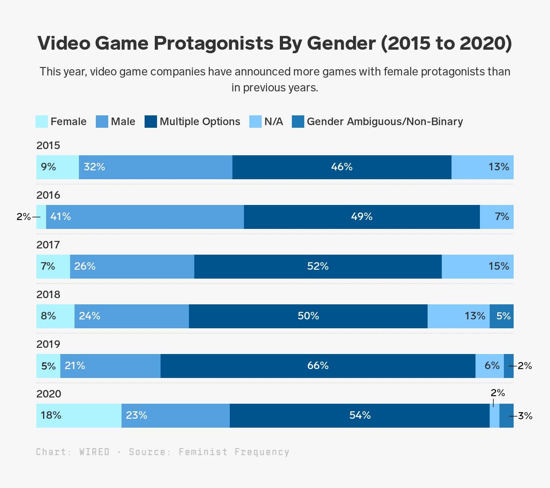 Летние анонсы игр включали значительно больше женских протагонистов, чем в прошлые годы