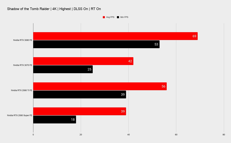 Тесты производительности NVIDIA RTX 3070 в 1440p, 4K и с трассировкой лучей