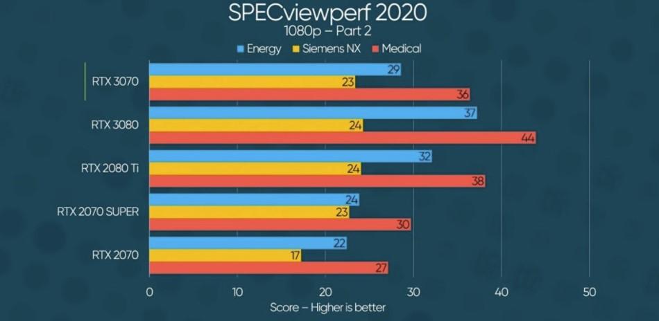 Главное из обзоров RTX 3070 FE — у видеокарты пока нет прямого конкурента