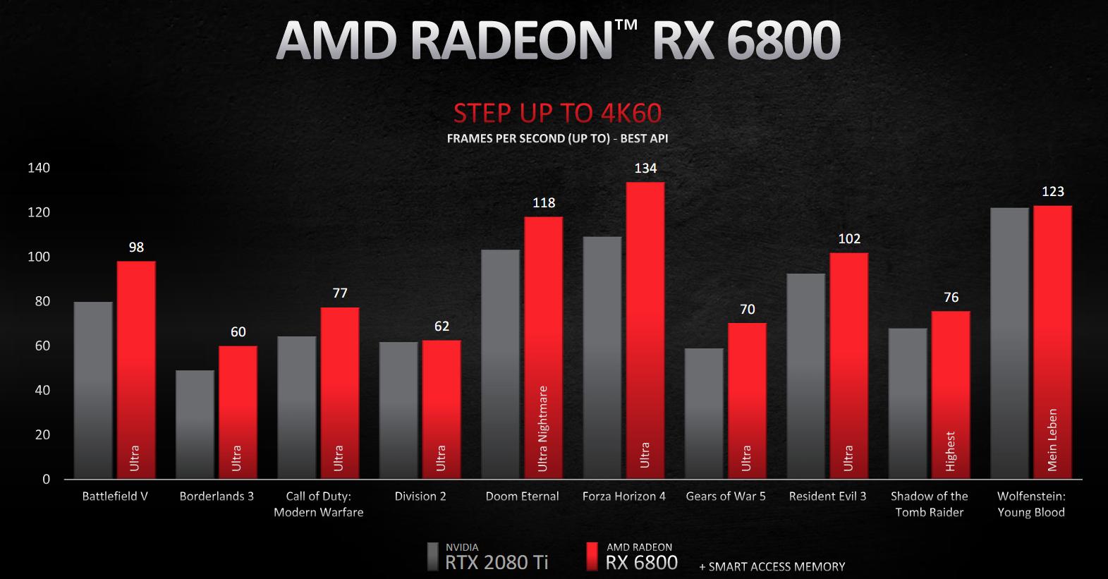 Аналог DLSS, сниженная задержка ввода и другие подробности с презентации AMD RX 6000
