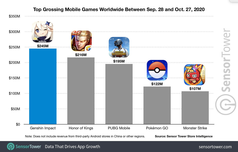 Аналитика: Мобильная Genshin Impact заработала за месяц 245 миллионов долларов