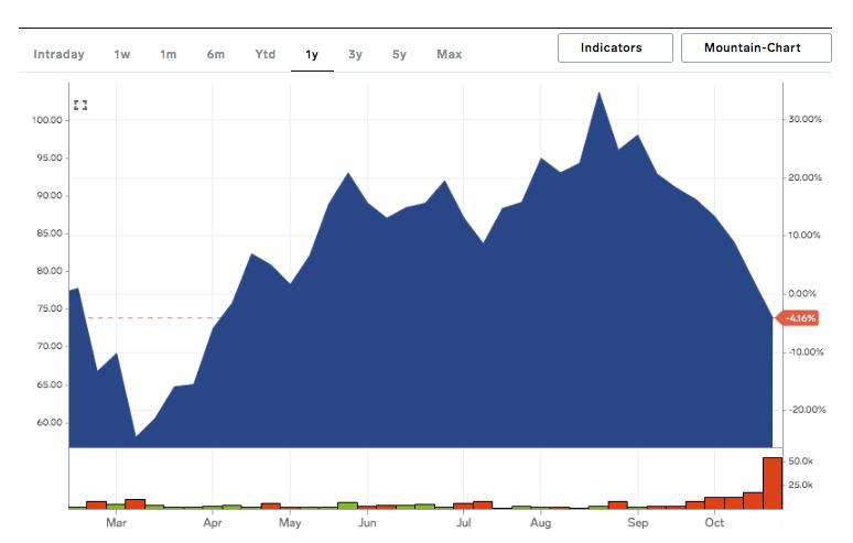 За два месяца оценка стоимости CD Projekt RED упала на 2.5 миллиарда евро