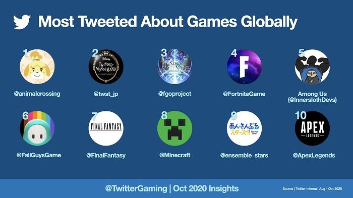 Twitter назвал самые обсуждаемые игры последних месяцев