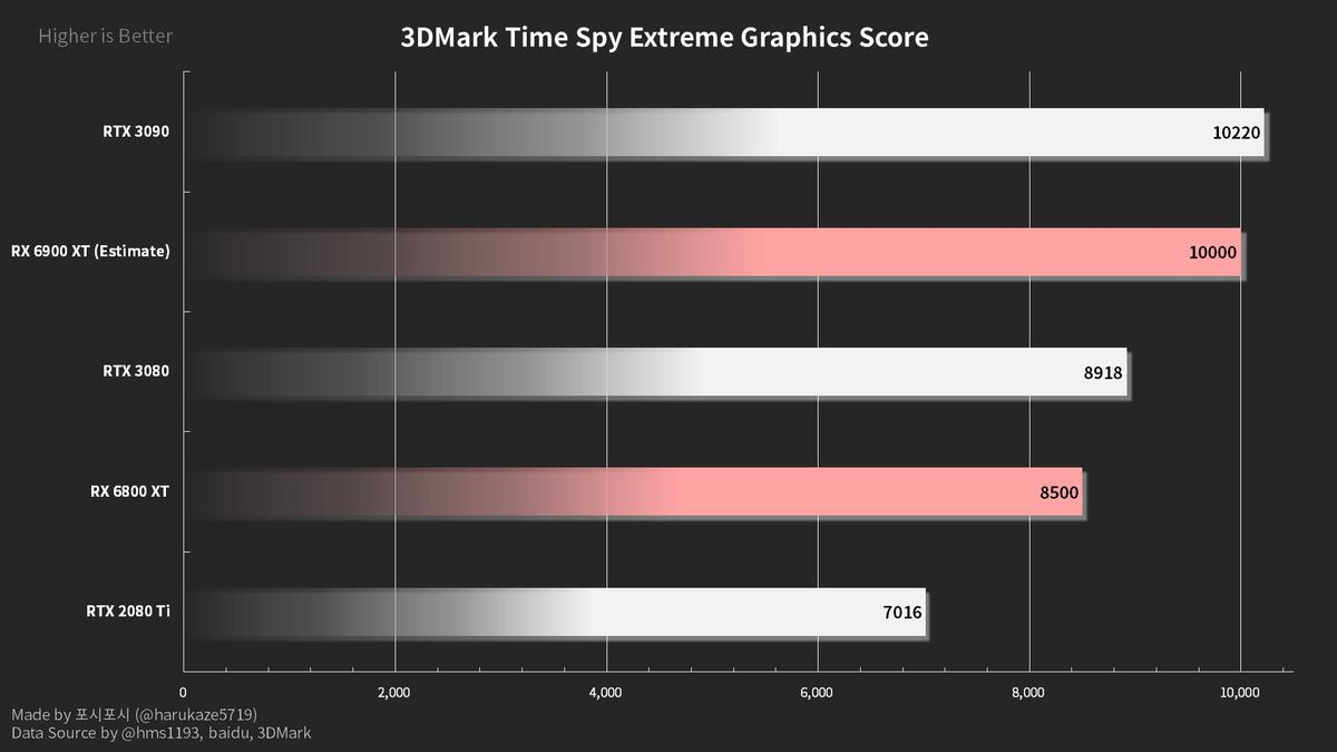 Слух: У RX 6800 XT отличные показатели температуры, но шумное охлаждение
