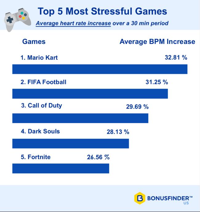 Dark Souls и Mario Kart оказались самыми стрессовыми играми