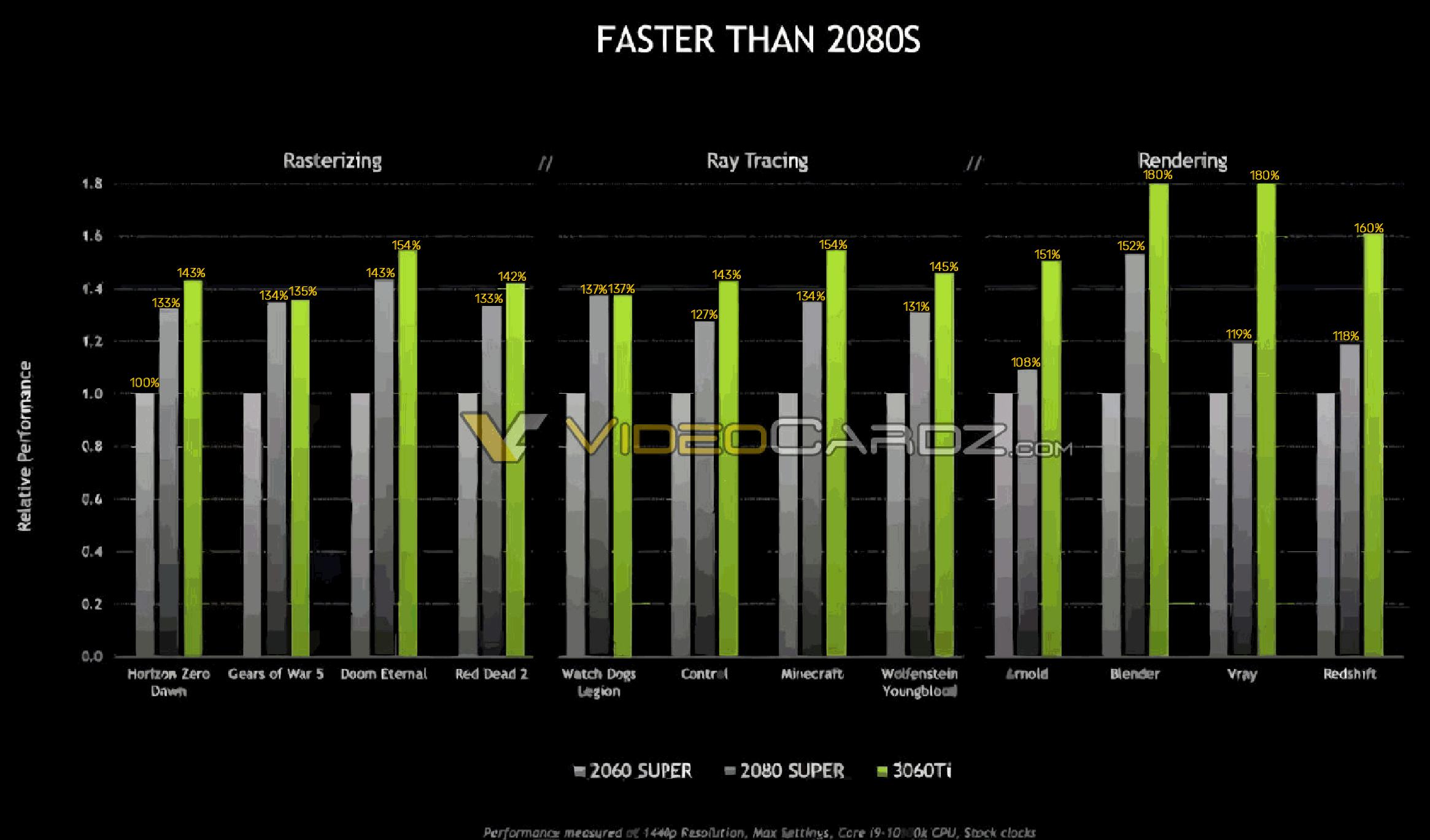 Утечка: Производительность RTX 3060 Ti превосходит RTX 2080 Super до 60%