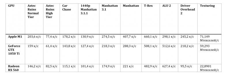 Встроенная графика Apple M1 быстрее GTX 1050 Ti и RX 560