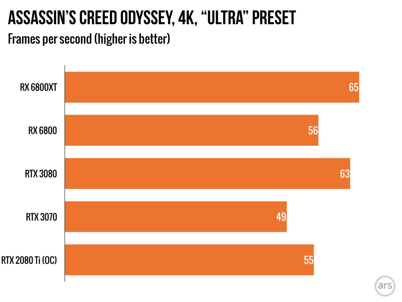 Независимые тесты AMD Radeon RX 6800 и 6800 XT в играх — феноменальный успех