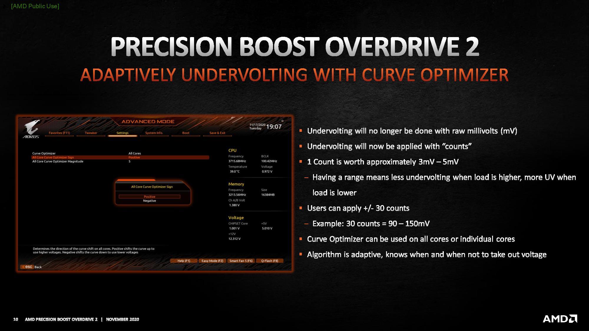 AMD ускорит Ryzen 5000 до 10% благодаря адаптивному снижению напряжения