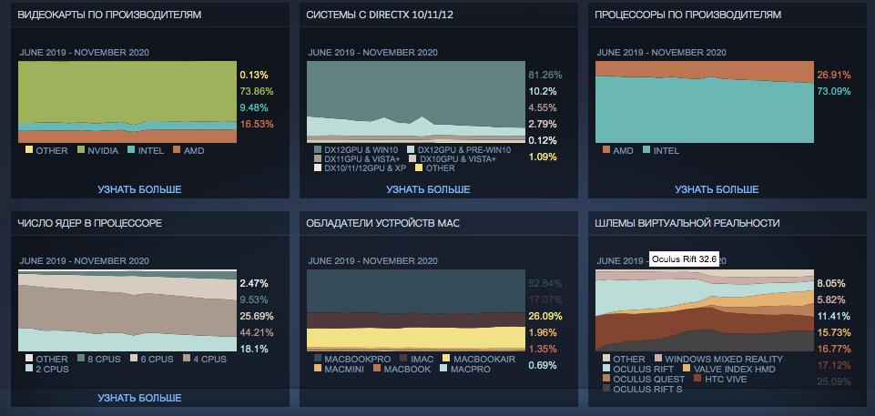 Доля процессоров AMD среди геймеров Steam добралась до 27%