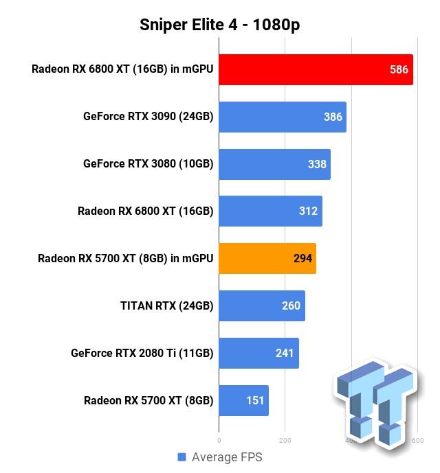 Тест двух RX 6800 XT в multi-GPU — результаты впечатляют, но игр мало