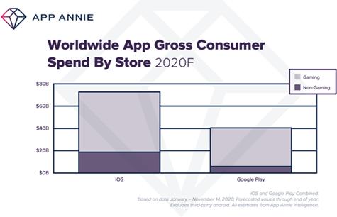 В 2020 году россияне потратили на мобильные приложения 1.2 миллиарда долларов