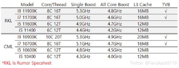 489011 BZqOjMwTve 76751 05 intel core i9 11900k benchmarked gaming cpu for 2021 hype train