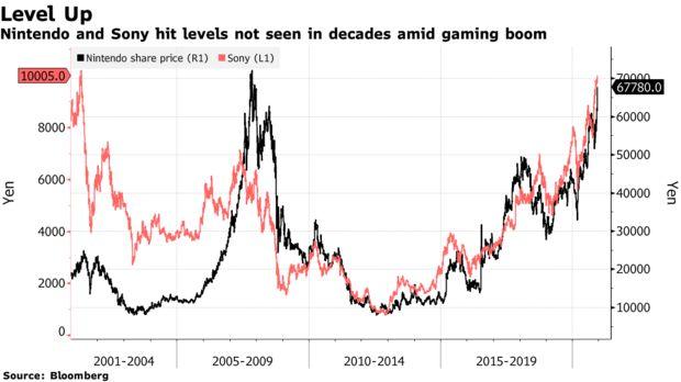 Продажи PS5 и Nintendo Switch подняли цену акций Sony и Nintendo до рекордного уровня