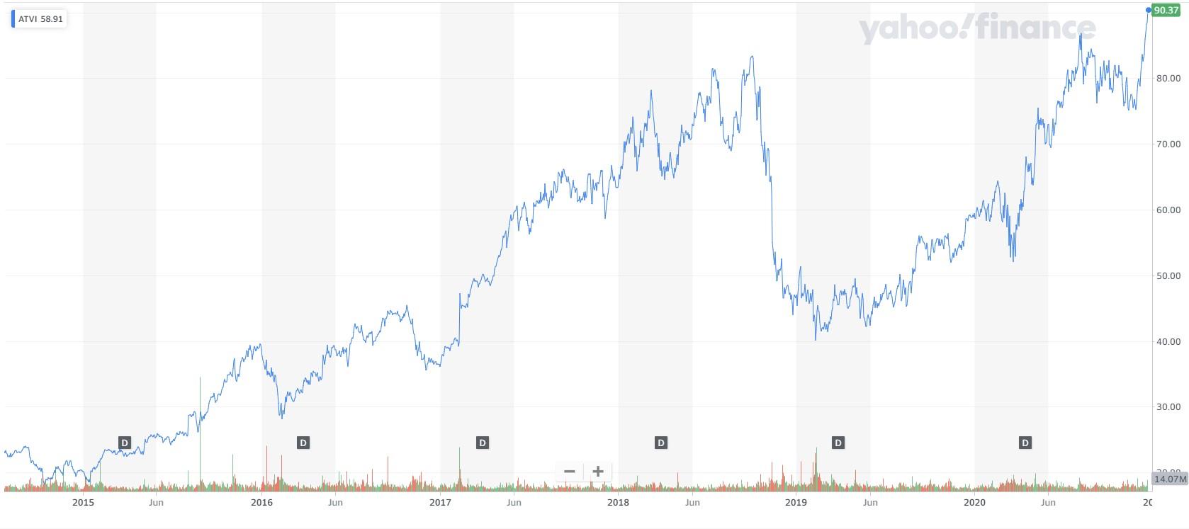 Акции Activision Blizzard выросли на 17%, достигнув исторического максимума
