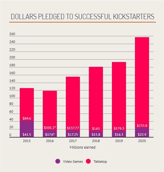 В 2020 году на успешные проекты Kickstarter задонатили более 250 миллионов долларов