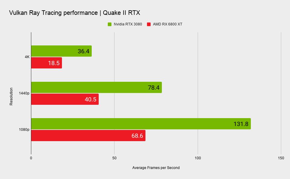 В тестах трассировки лучей Vulkan видеокарта AMD RX 6800 XT в два раза медленней, чем NVIDIA RTX 3080