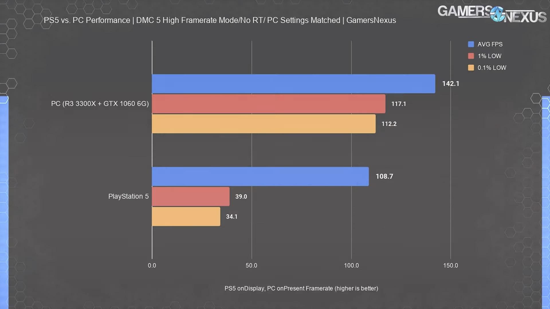 Производительность PS5 оказалась на уровне GTX 1070 Ti