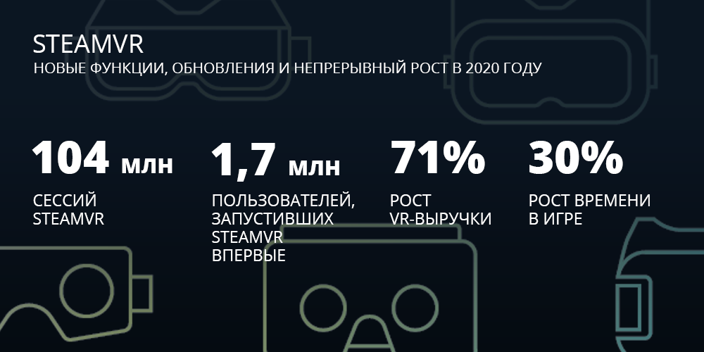 120 миллионов активных пользователей — итоги Steam за 2020 год