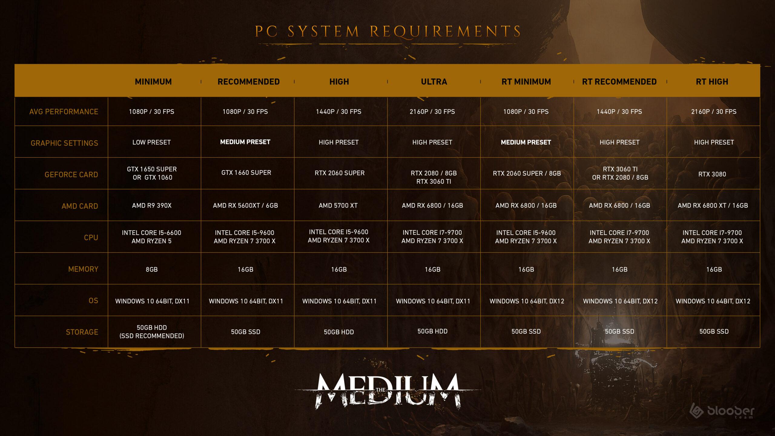 Свежий трейлер The Medium и обновленные системные требования