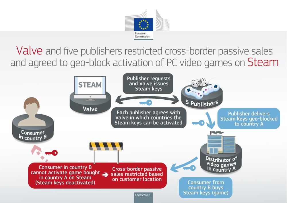 Еврокомиссия оштрафовала Valve, Capcom и ZeniMax за региональную привязку игр