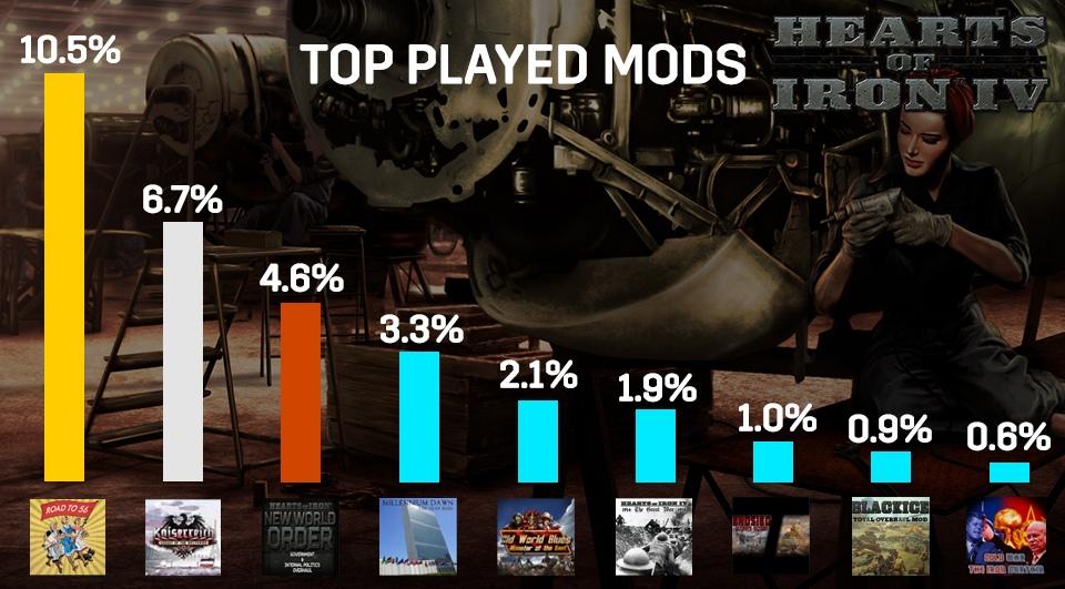 Разработчики Hearts of Iron IV рассказали о статистике и планах на будущее