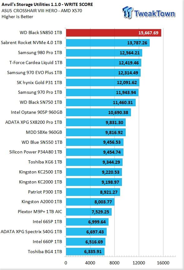 Обзор SSD WD Black SN850 — монстр скорости