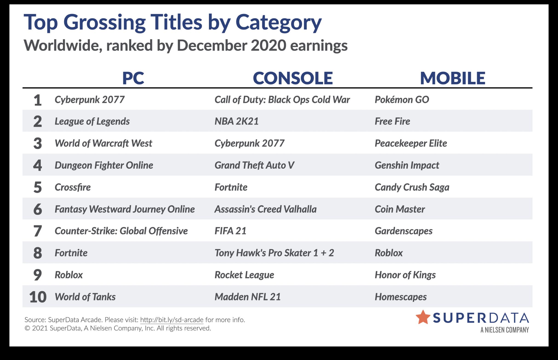 SuperData: Cyberpunk 2077 показала рекордный старт по цифровым продажам