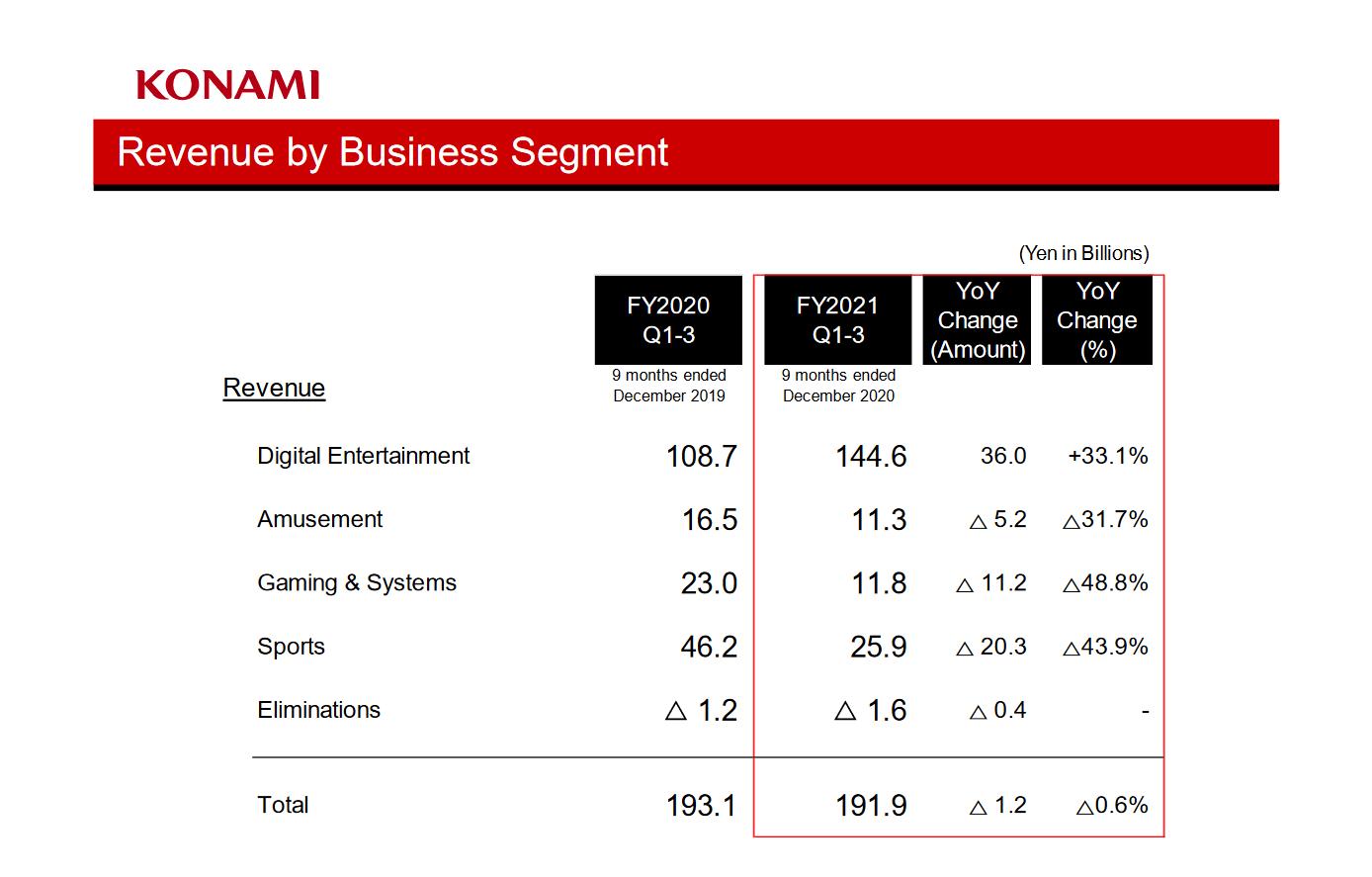 Считаем деньги Konami: Без рекордов, рост только у игр для смартфонов