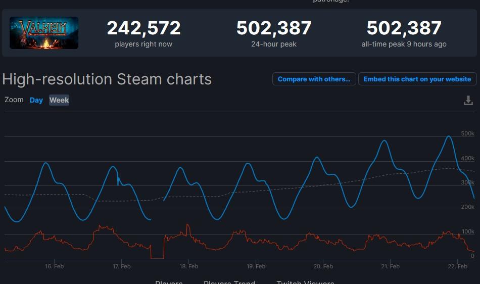 У Valheim новый рекорд — более 500 тысяч одновременных игроков онлайн