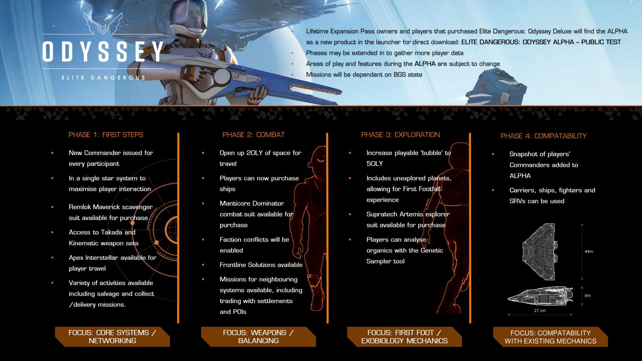 Стартовала альфа Elite Dangerous: Odyssey — Frontier Developments будет добавлять новый контент постепенно