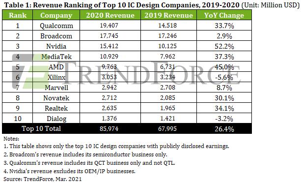 Nvidia и AMD заработали 25 миллиардов долларов в 2020 году