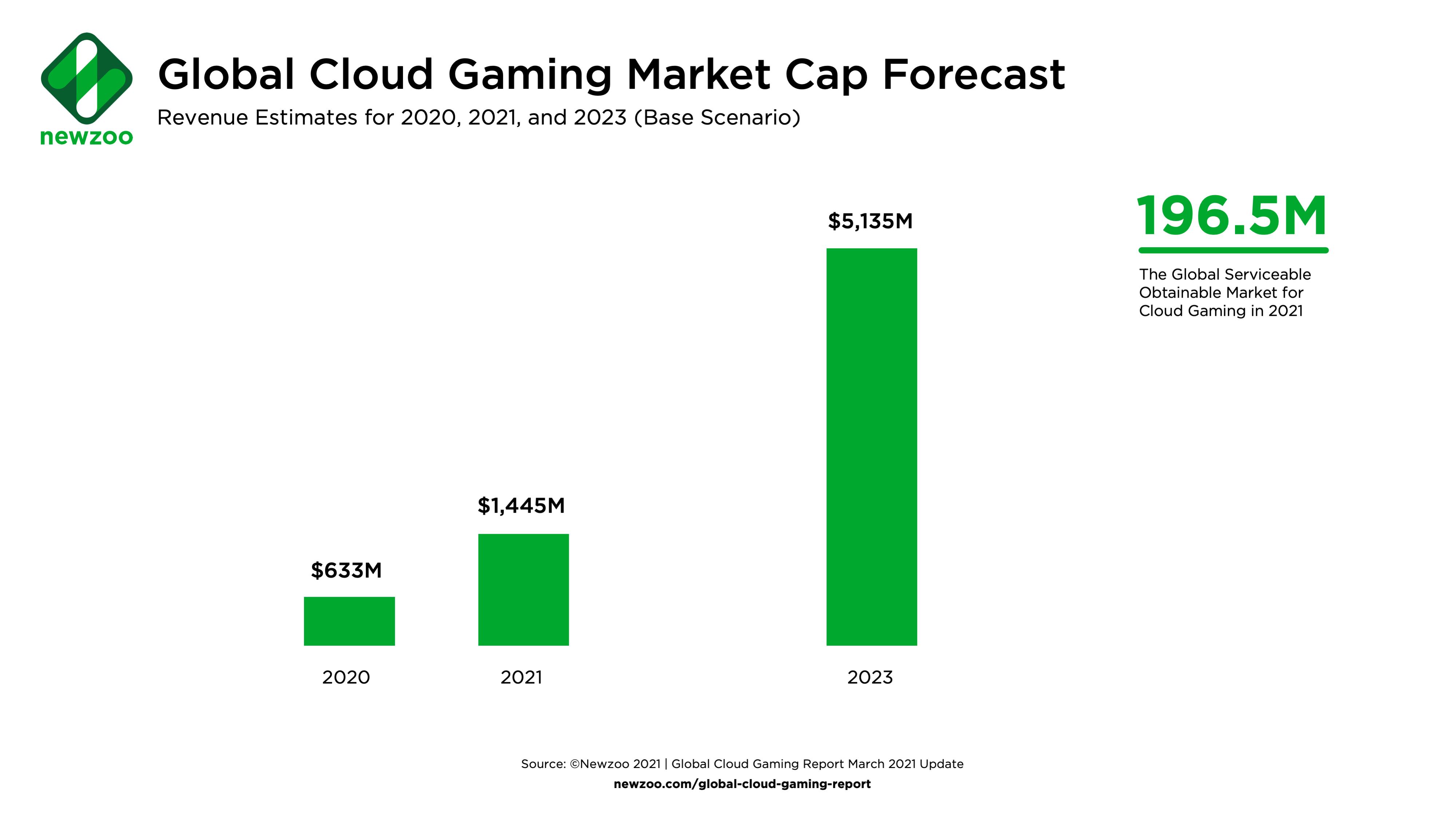 Аналитики: Облачный гейминг принесет 1.4 миллиарда долларов в 2021 году