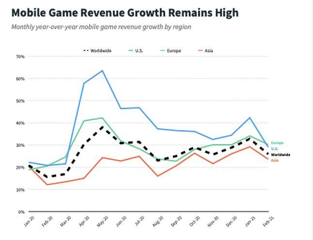 Рост дохода мобильных игр остается стабильно высоким
