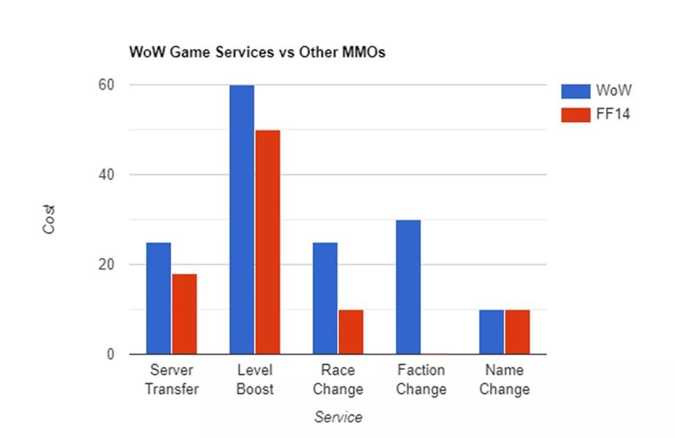 Почему $25 за перенос аккаунта World of Warcraft на другой сервер — это слишком дорого