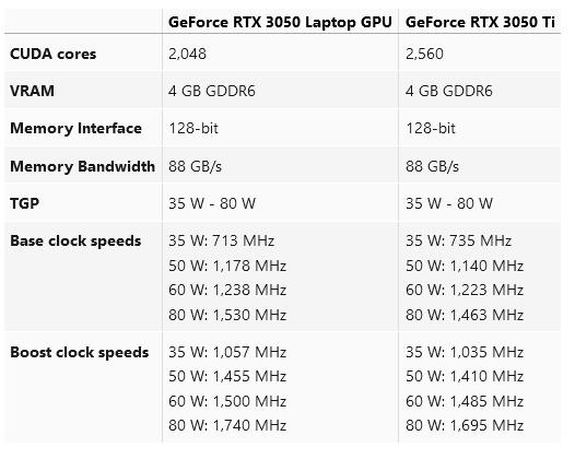 Производительность мобильной RTX 3050 Ti сопоставима с RTX 2060 Max-Q