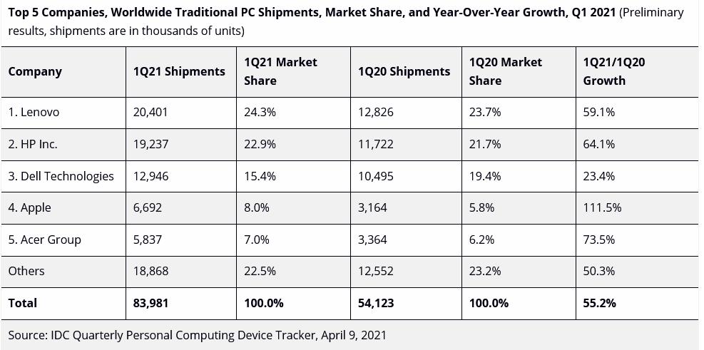 За первый квартал 2021 года продажи PC выросли на 55.2%